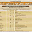 non-craft breweries