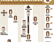 Columbus Breweries Infographic