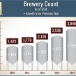 brewery count
