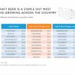 nielsen beer study 2015