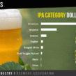 Craft Beer IPA types